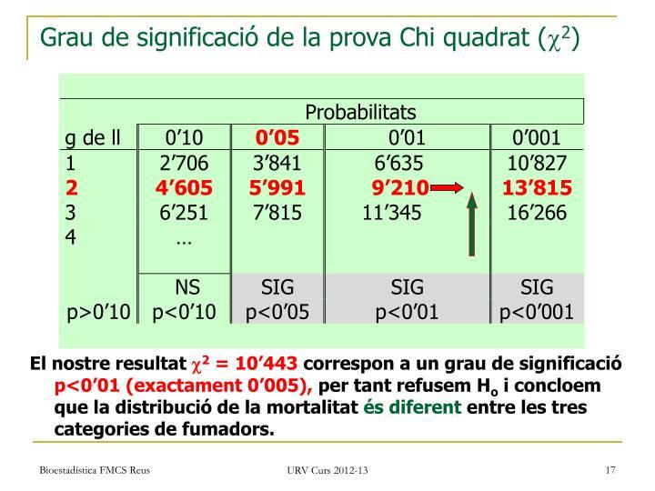 Grau de significació de la prova Chi quadrat (
