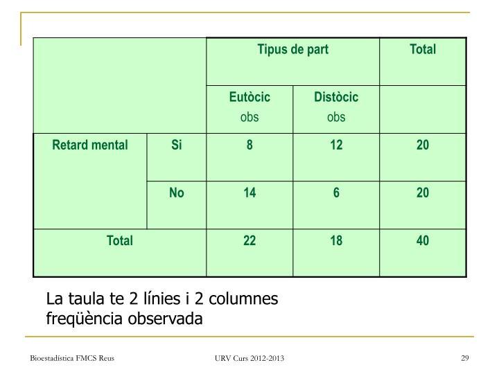 La taula te 2 línies i 2 columnes