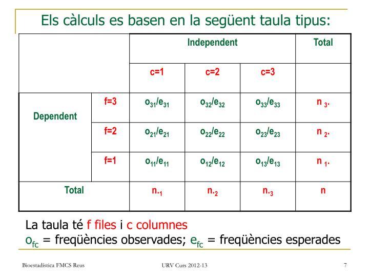 Els càlculs es basen en la següent taula tipus: