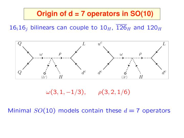 Origin of d = 7 operators in SO(10)