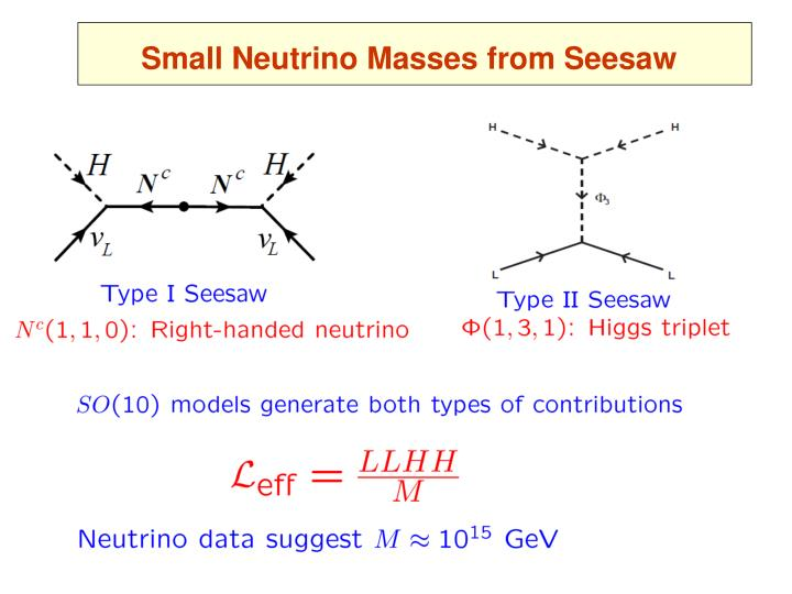 Small Neutrino Masses from Seesaw