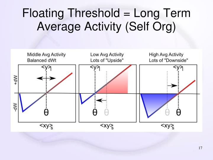 Floating Threshold = Long Term Average Activity (Self Org)