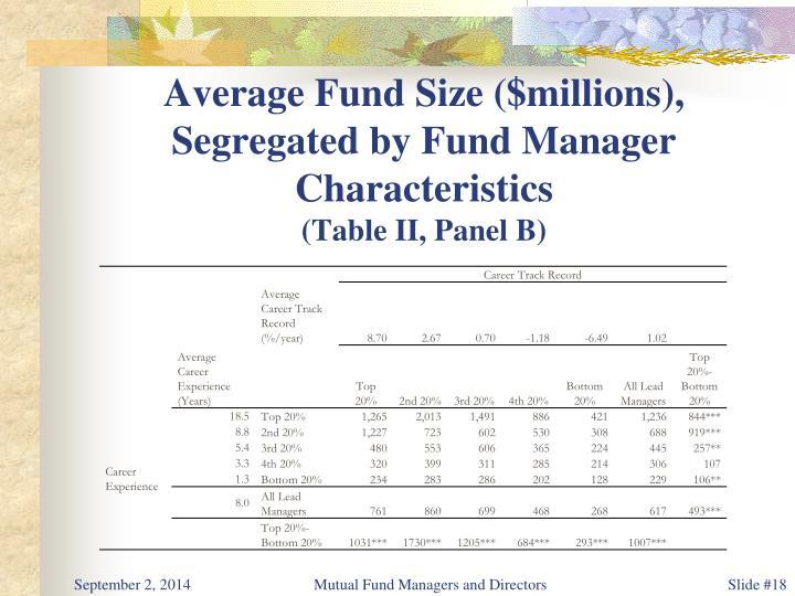 Average Fund Size ($millions),