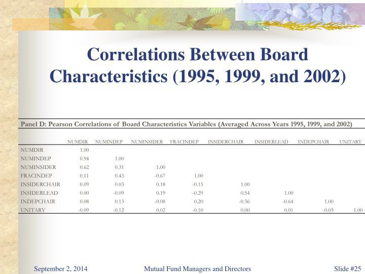 Correlations Between Board Characteristics (1995, 1999, and 2002)