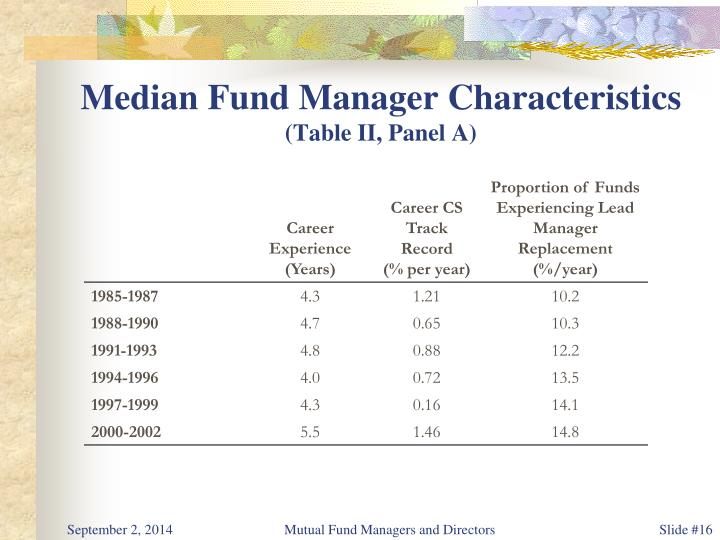 Median Fund Manager Characteristics
