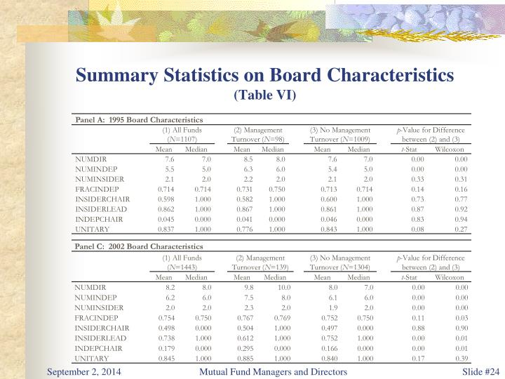Summary Statistics on Board Characteristics