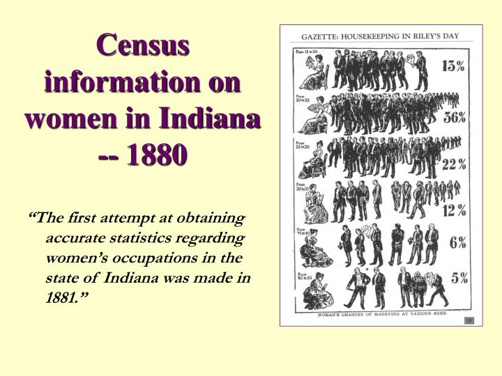 Census information on women in Indiana -- 1880