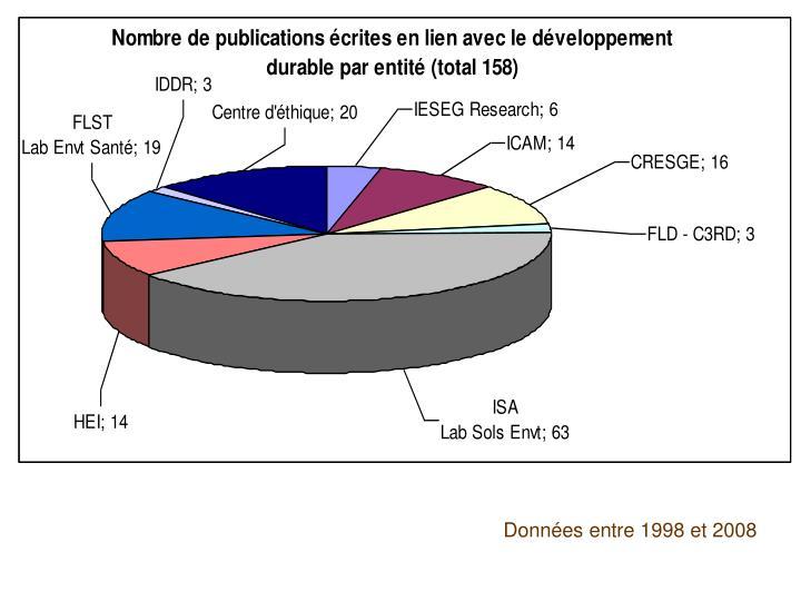 Données entre 1998 et 2008