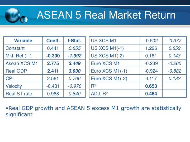 ASEAN 5 Real Market Return