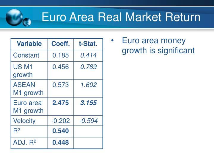 Euro area money growth