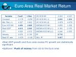 euro area real market return1