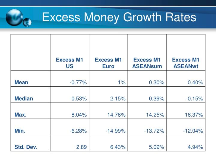 Excess Money Growth Rates