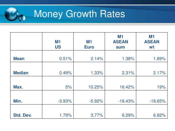 Money Growth Rates