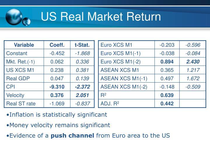 US Real Market Return