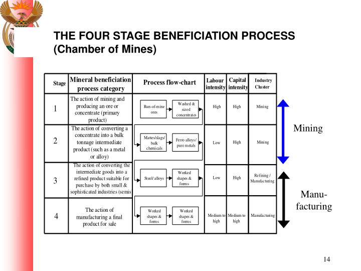 THE FOUR STAGE BENEFICIATION PROCESS (Chamber of Mines)