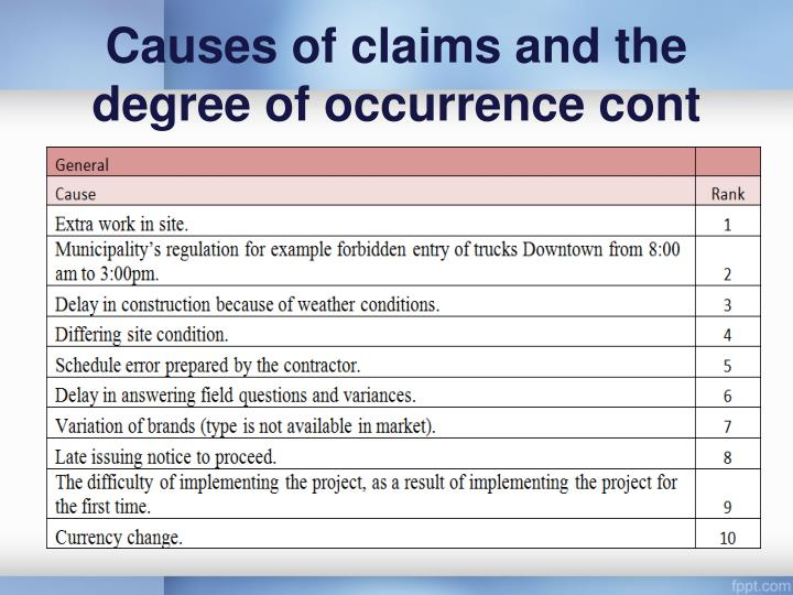 Causes of claims and the degree of occurrence cont