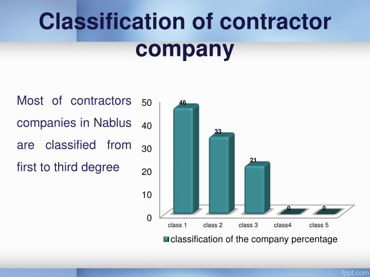 Classification of contractor company