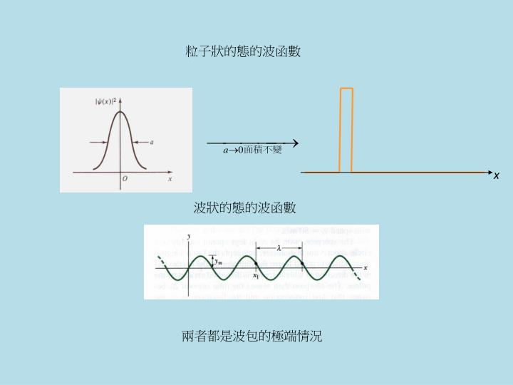 粒子狀的態的波函數