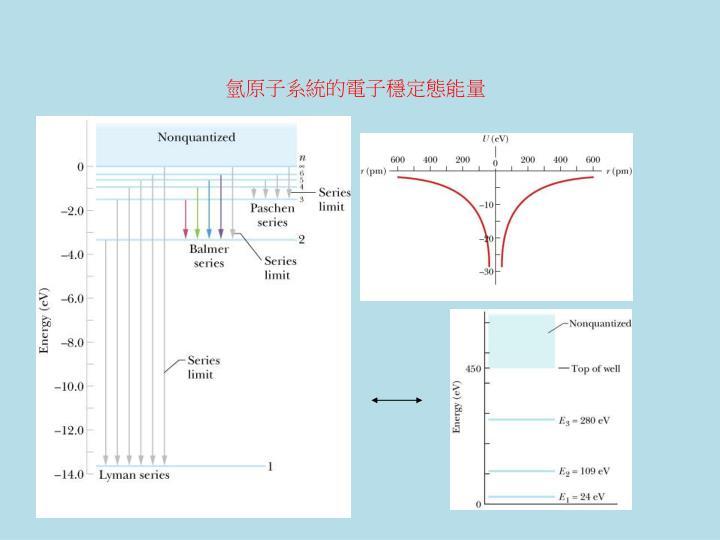 氫原子系統的電子穩定態能量