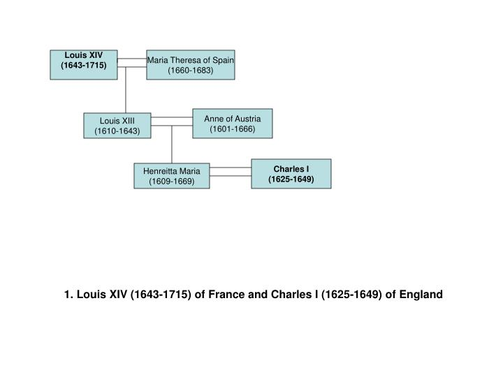 1. Louis XIV (1643-1715) of France and Charles I (1625-1649) of England