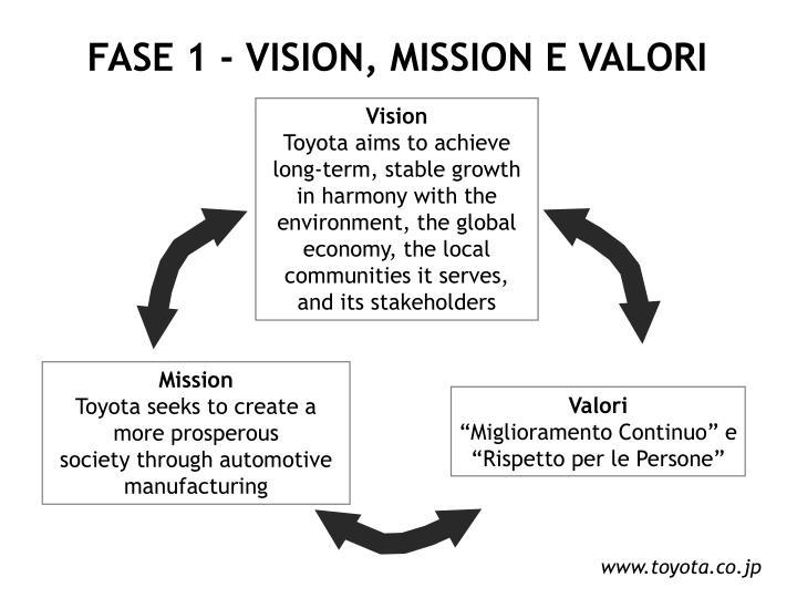 FASE 1 - VISION, MISSION E VALORI