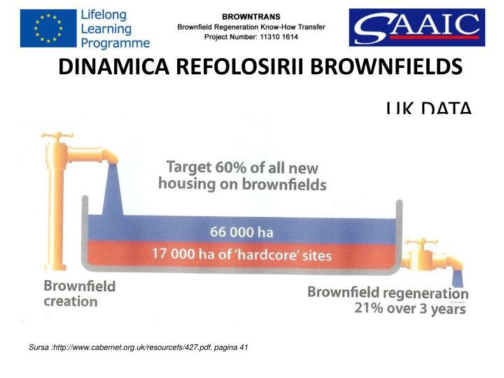 DINAMICA REFOLOSIRII BROWNFIELDS