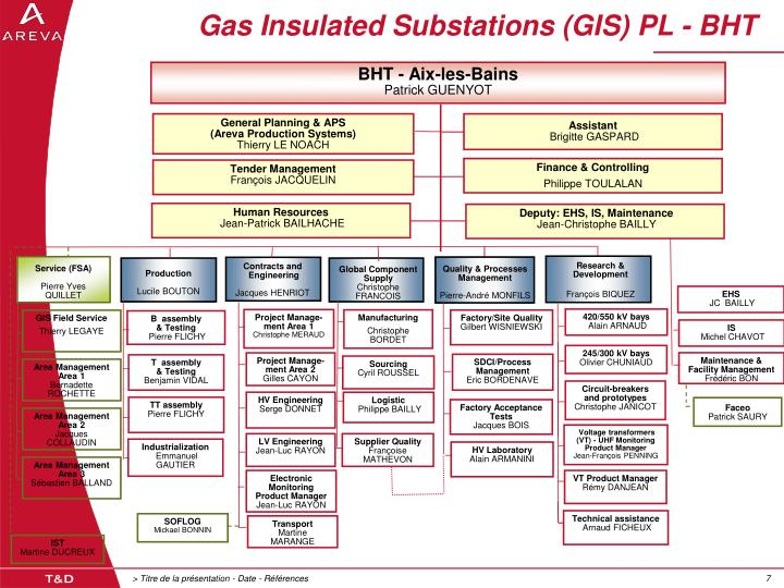 Gas Insulated Substations (GIS) PL - BHT