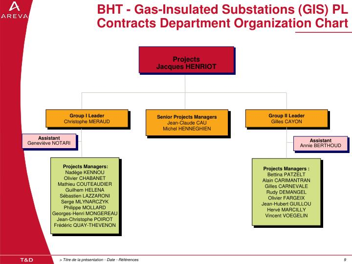 BHT - Gas-Insulated Substations (GIS) PL
