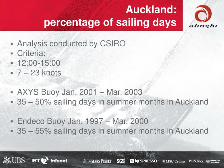 Auckland: