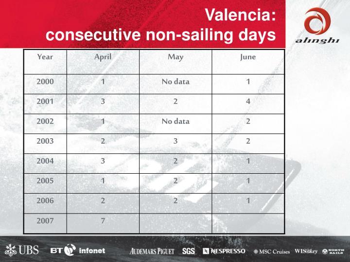 Valencia: