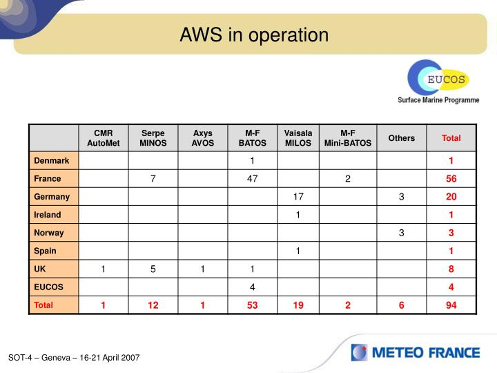 AWS in operation