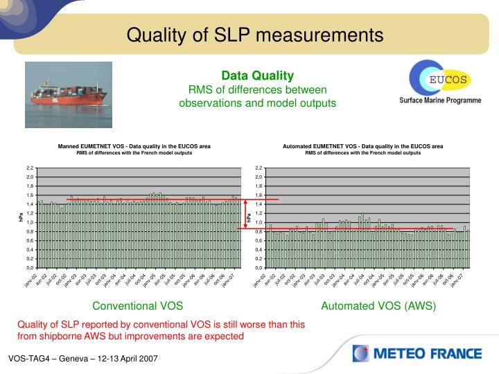 Quality of SLP measurements