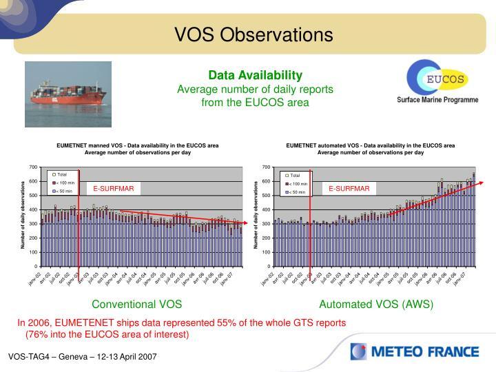 VOS Observations