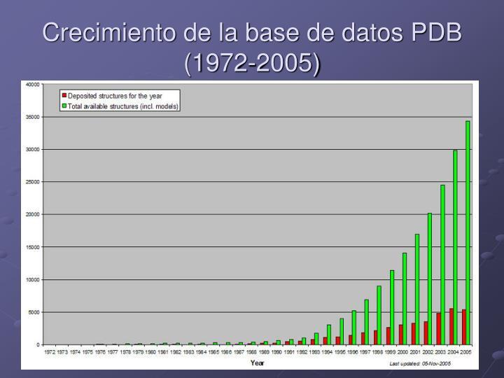 Crecimiento de la base de datos PDB (1972-2005)