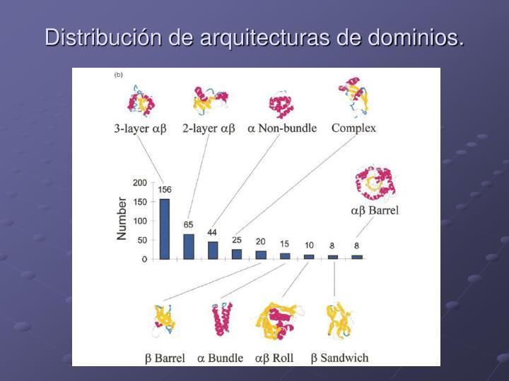 Distribución de arquitecturas de dominios.