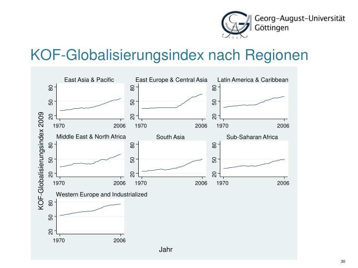 KOF-Globalisierungsindex nach Regionen