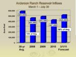 anderson ranch reservoir inflows march 1 july 30
