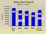 boise basin runoff march 1 july 31