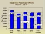 deadwood reservoir inflows march 1 july 31