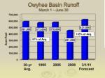 owyhee basin runoff march 1 june 30