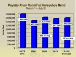payette river runoff at horseshoe bend march 1 july 31