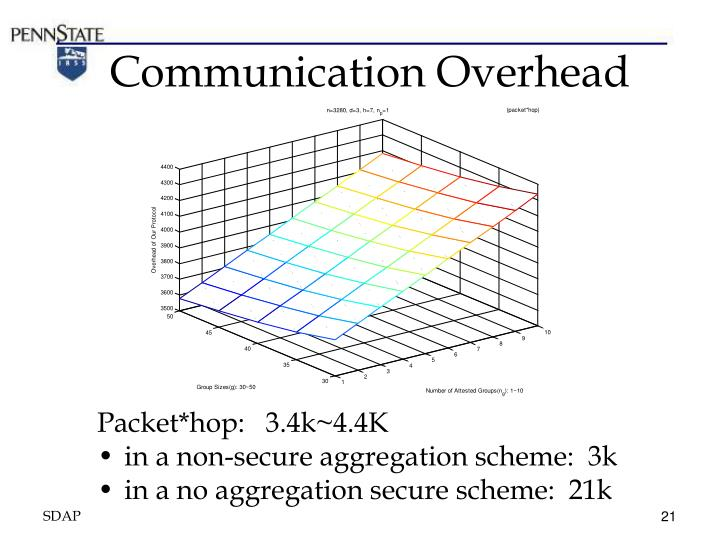 Communication Overhead