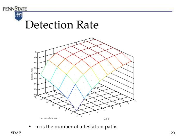 Detection Rate