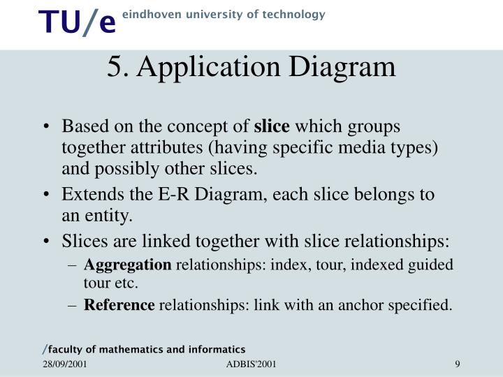 5. Application Diagram