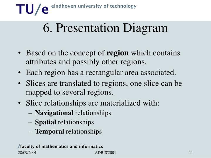 6. Presentation Diagram