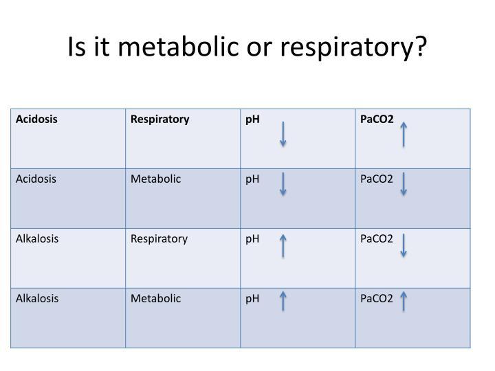 Is it metabolic or respiratory?