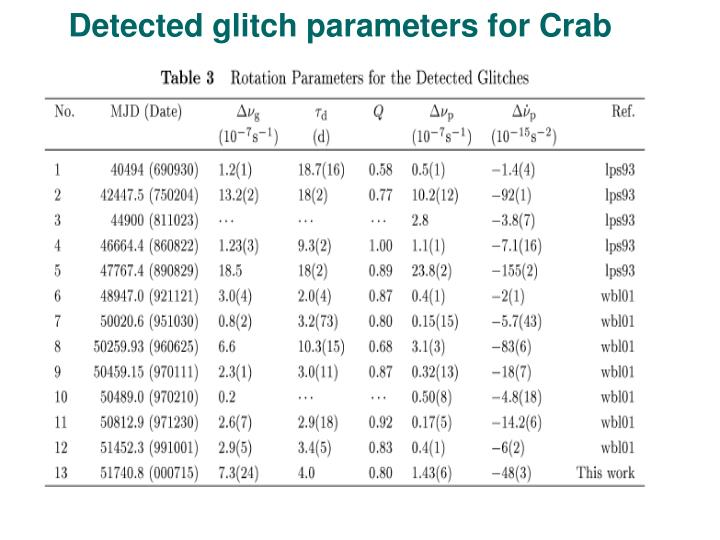 Detected glitch parameters for Crab