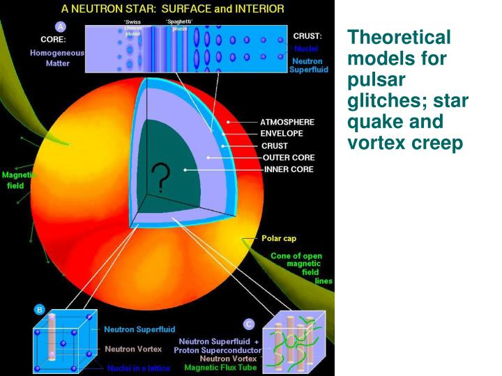 Theoretical models for pulsar glitches; star quake and vortex creep