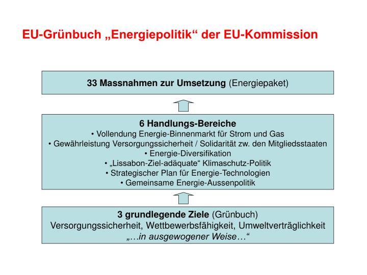 "EU-Grünbuch ""Energiepolitik"" der EU-Kommission"