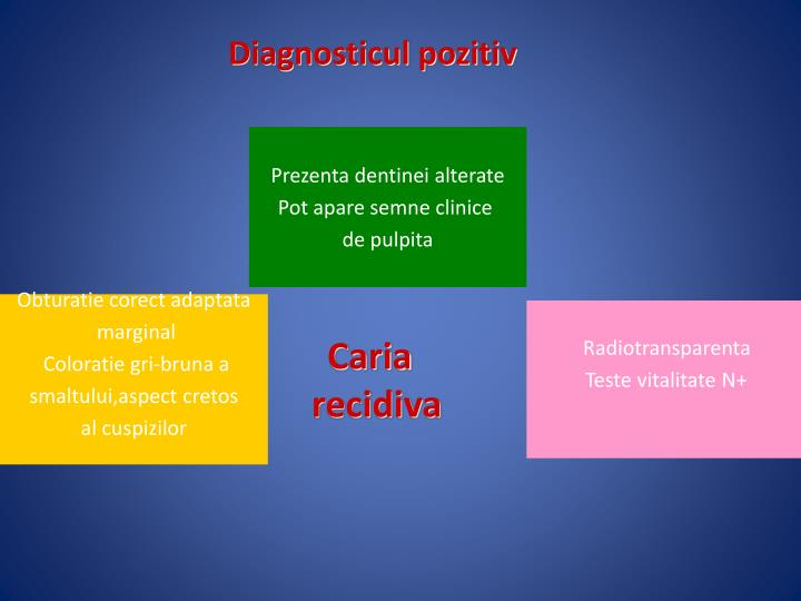 Diagnosticul pozitiv